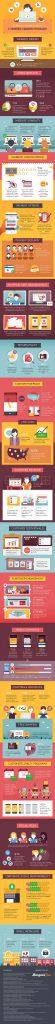 Customer Psychology Infographic