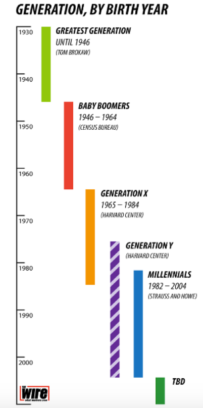 Generations by Birth Year