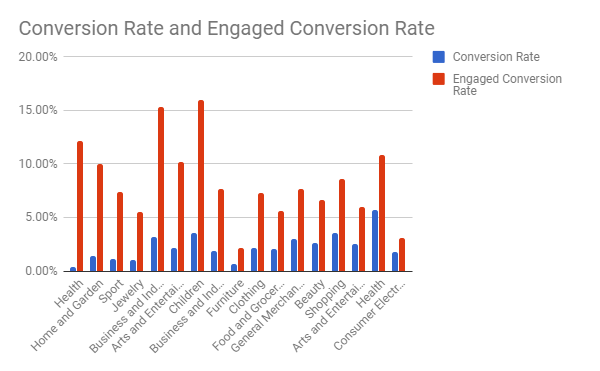 Conversion rate by industry
