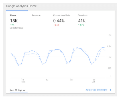Google Analytics A/B Test