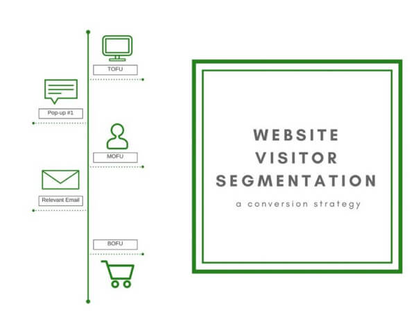 Visitor Segmentation: The Conversion Strategy You're Not Using | Justuno