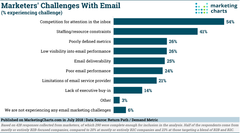 Email Marketing Chart