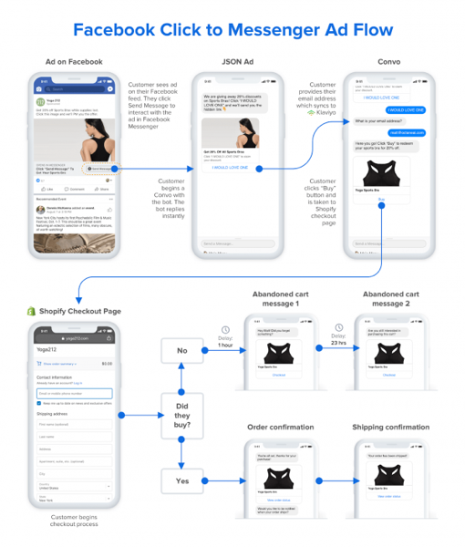 Facebook Click to Ad Flow