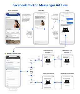 Octane AI Facebook Messenger ad flow