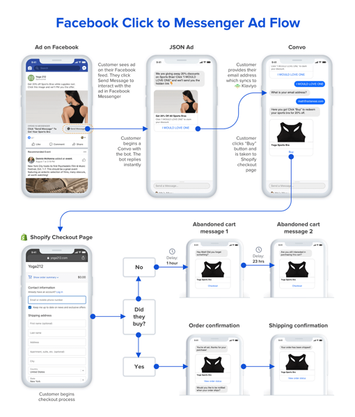 Octane AI Facebook Messenger ad flow