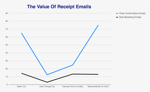value of receipt emails graph