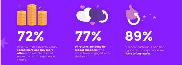 customer return statistics