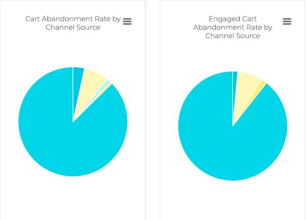 Cart Abandon Pie Chart