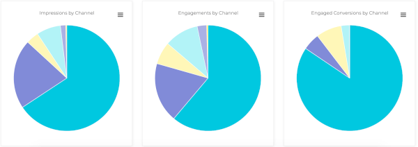 Channel Source Pie Chart