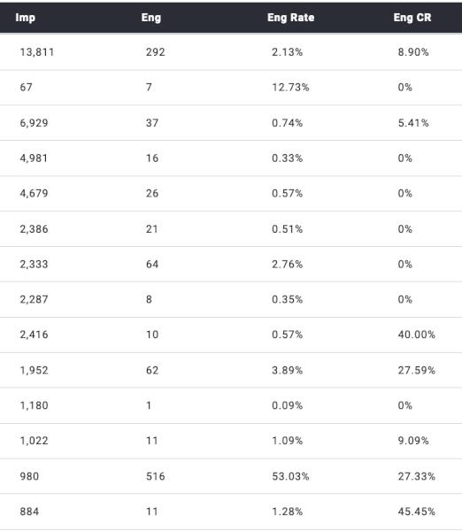 Promotion Stats