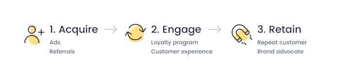 Acquire Engage Retain model