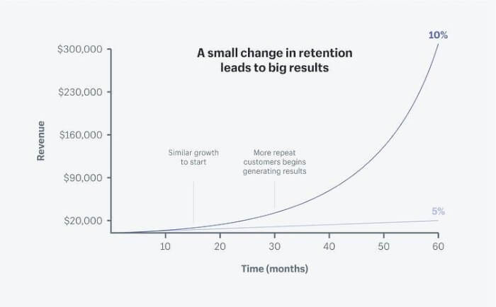 Customer-Retention-Worth-the-Wait-Over-Time