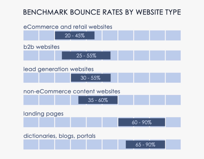 Benchmark Bounce Rate Stats