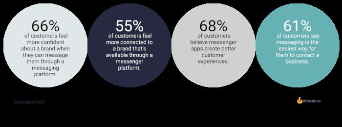 Facebook Messenger Marketing Stats