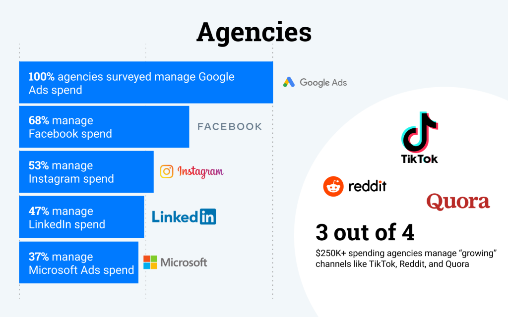 Agency PPC